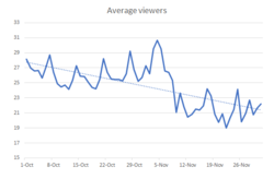 mfc_avg_viewers_oct-nov_2018.png