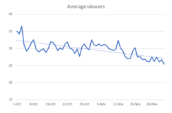 mfc_avg_viewers_oct-nov_2017.png